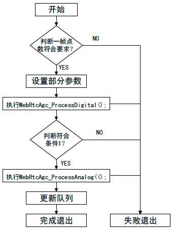 Process函数流程图