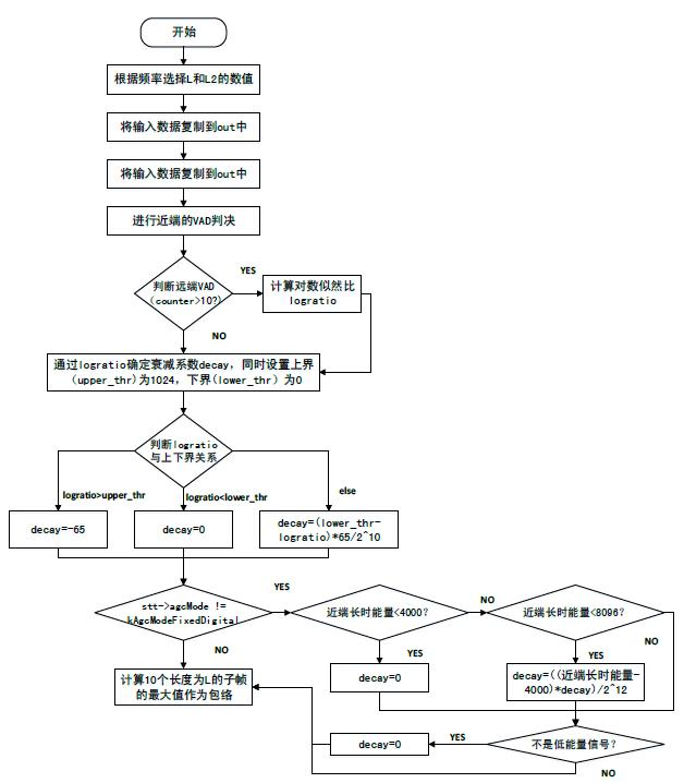 ProcessDigital()函数流程图1