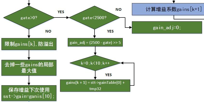 ProcessDigital()函数流程图3