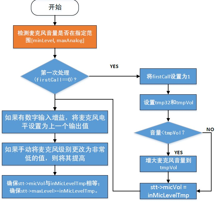 ProcessAnalog()函数框图第一部分