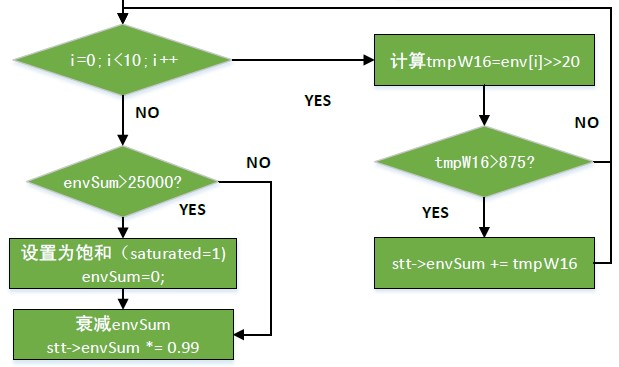 ProcessAnalog()函数框图第二部分