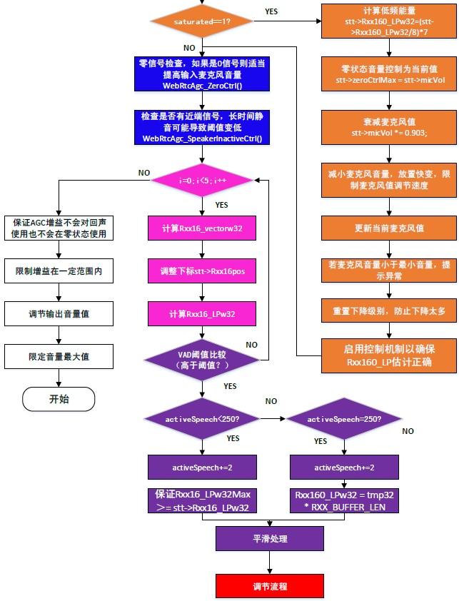 ProcessAnalog()函数框图第三部分