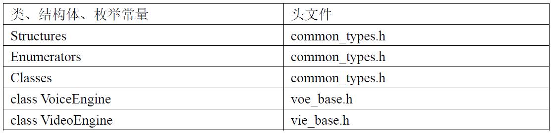 表4.1 数据结构列表