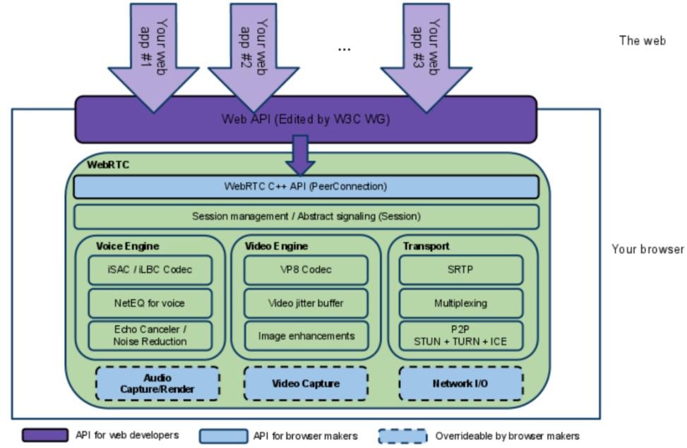 图2.1 WebRTC架构图