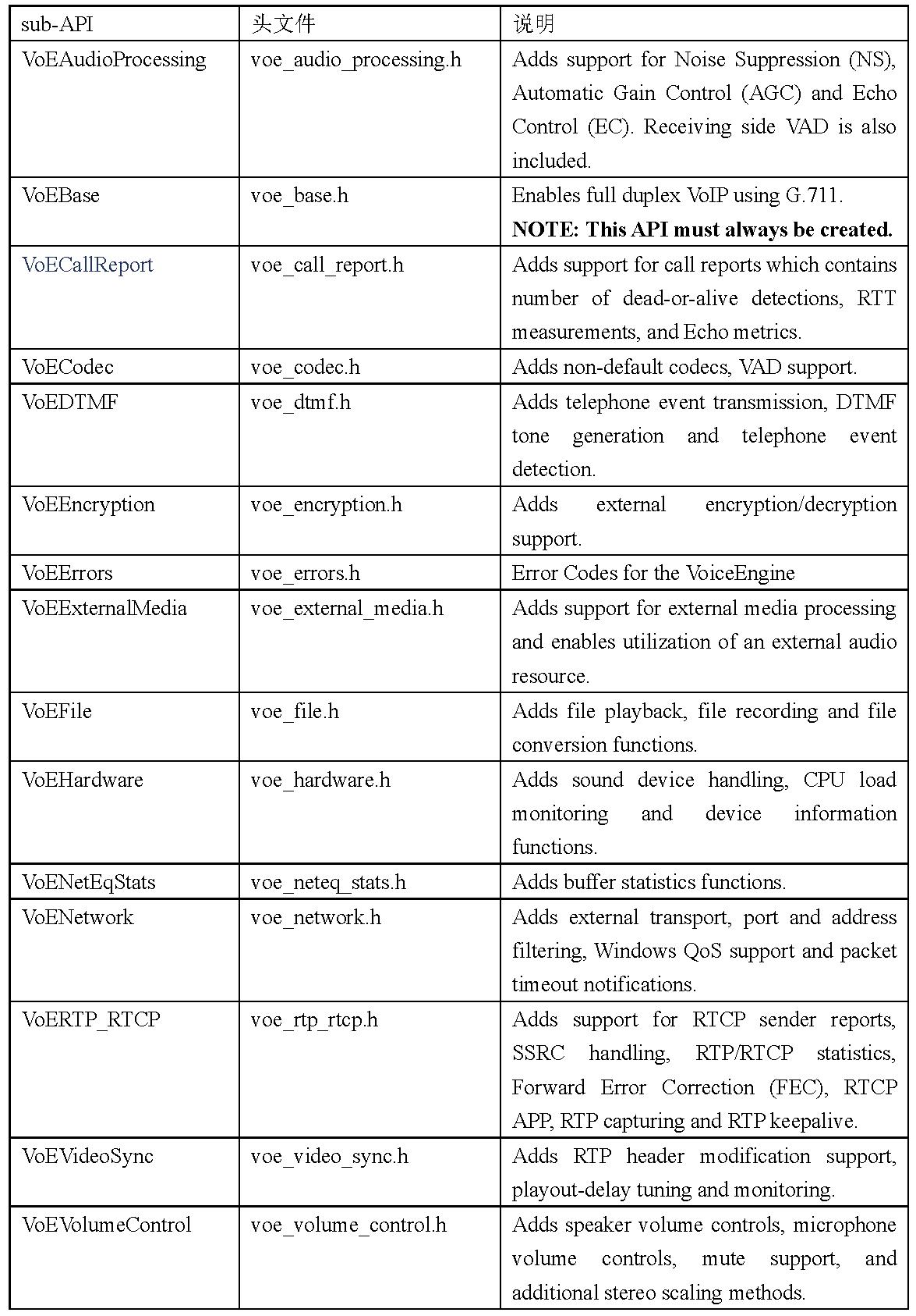 表4.2音频引擎(VoiceEngine)模块APIs